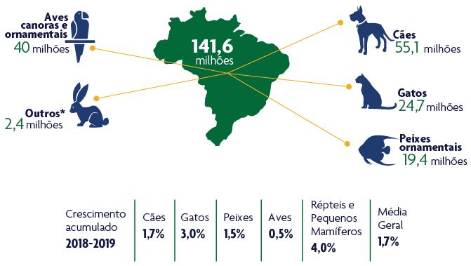 populacao-pet-brasil-2019-1